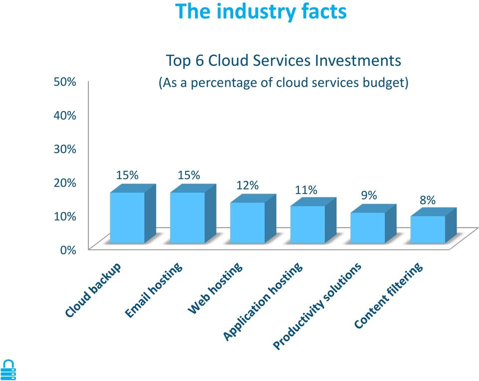 percentage of cloud services