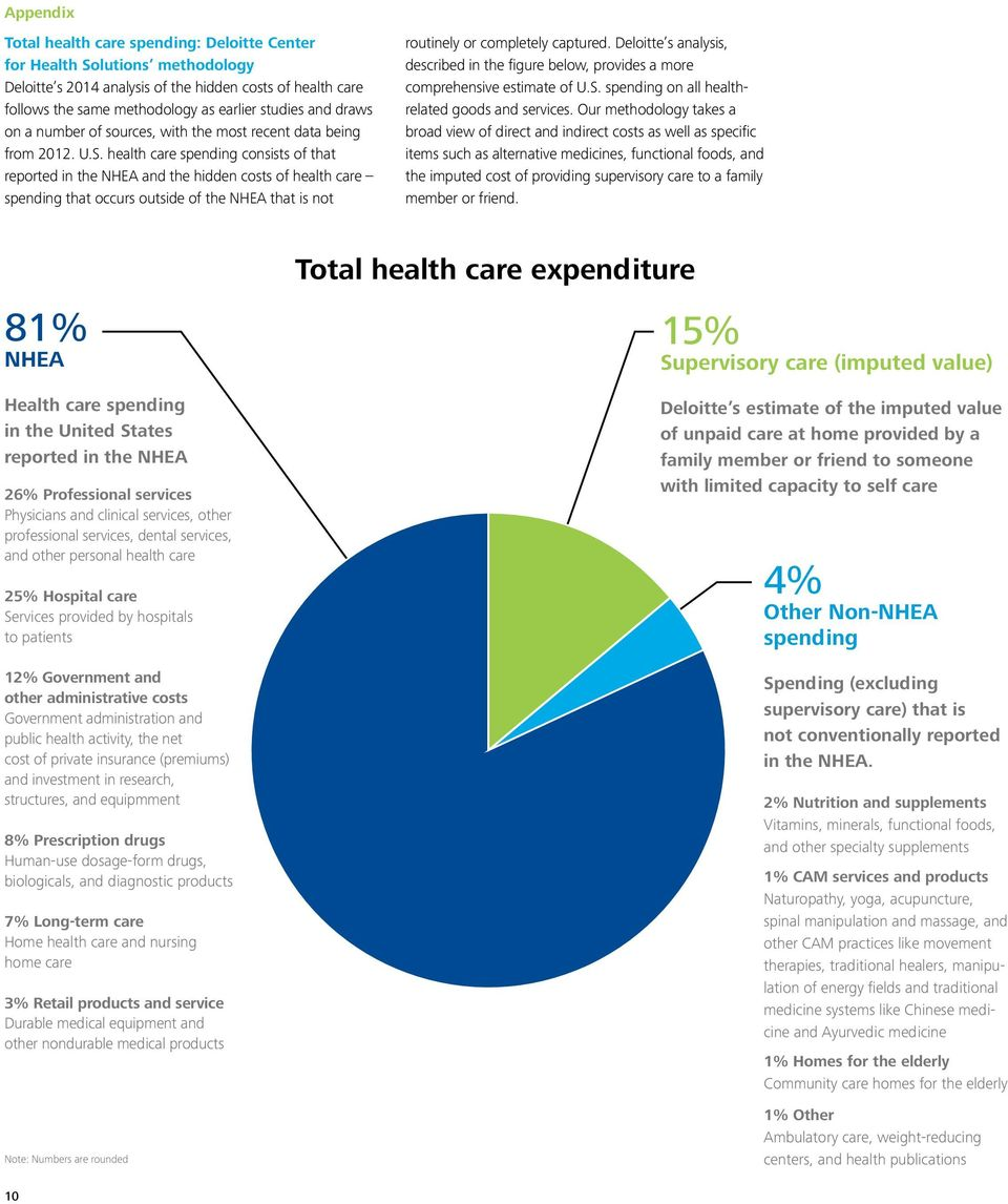 health care spending consists of that reported in the NHEA and the hidden costs of health care spending that occurs outside of the NHEA that is not routinely or completely captured.