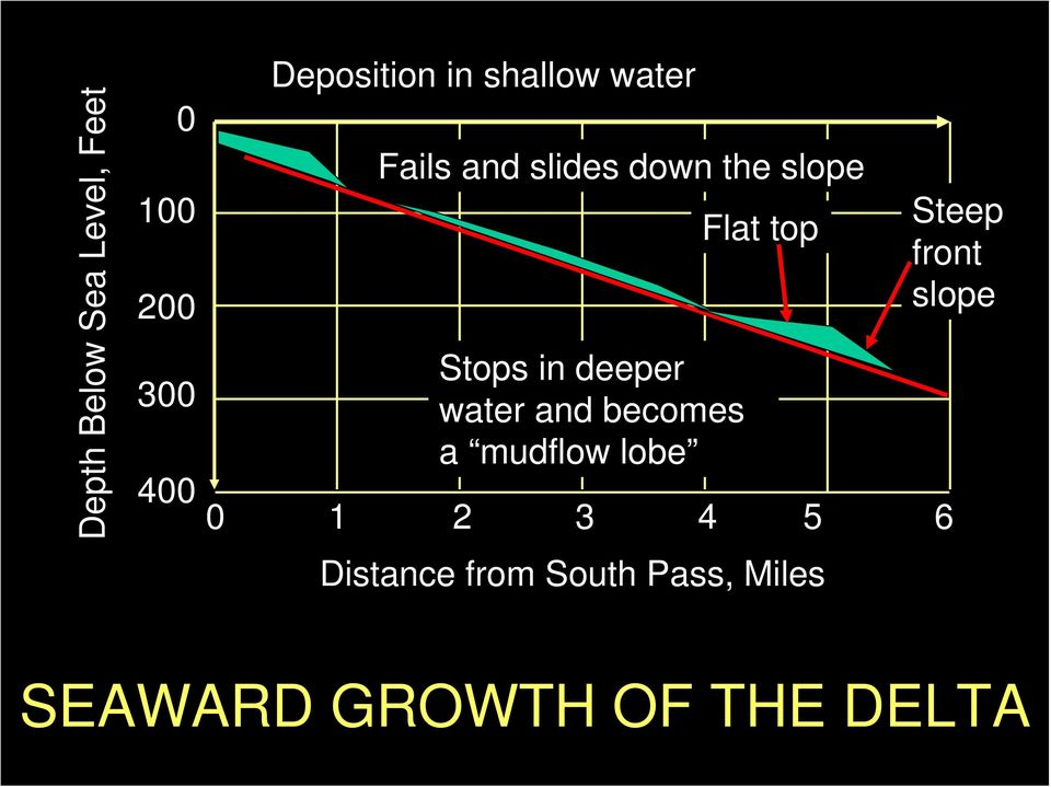 water and becomes a mudflow lobe Flat top Steep front slope 0 1