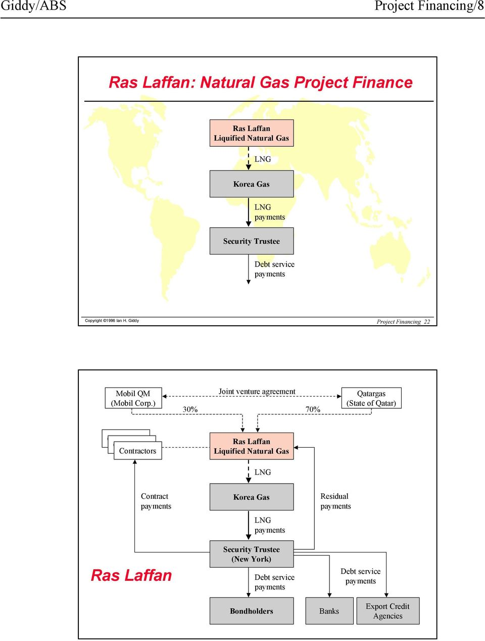 ) Joint venture agreement 30% 70% Qatargas (State of Qatar) Contractors Contractors Contractors Ras Laffan Liquified