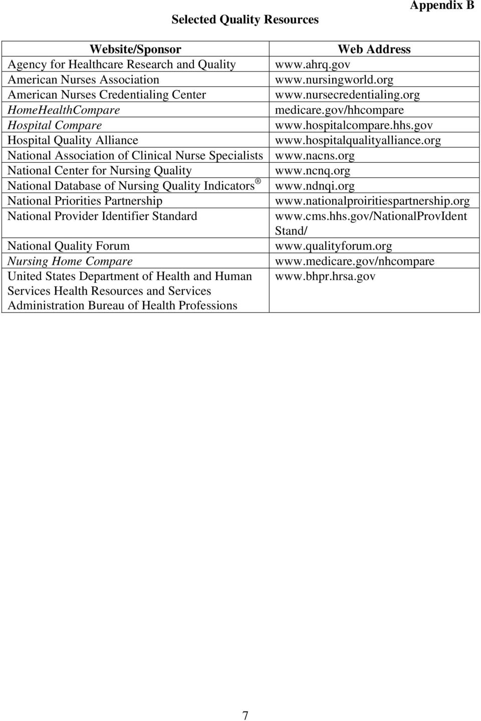 National Provider Identifier Standard National Quality Forum Nursing Home Compare United States Department of Health and Human Services Health Resources and Services Administration Bureau of Health