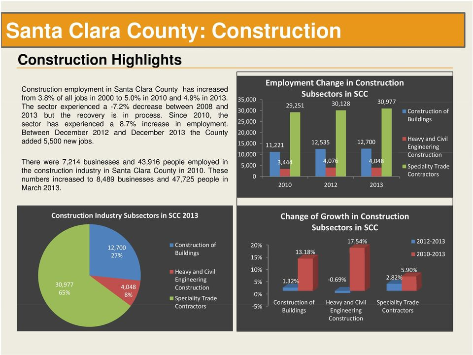 Between December 2012 and December 2013 the County added 5,500 new jobs. There were 7,214 businesses and 43,916 people employed in the construction industry in Santa Clara County in 2010.