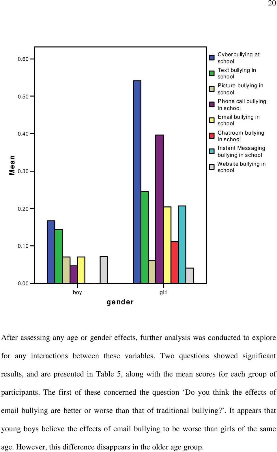 Website bullying in school 0.20 0.10 0.00 boy gender girl After assessing any age or gender effects, further analysis was conducted to explore for any interactions between these variables.