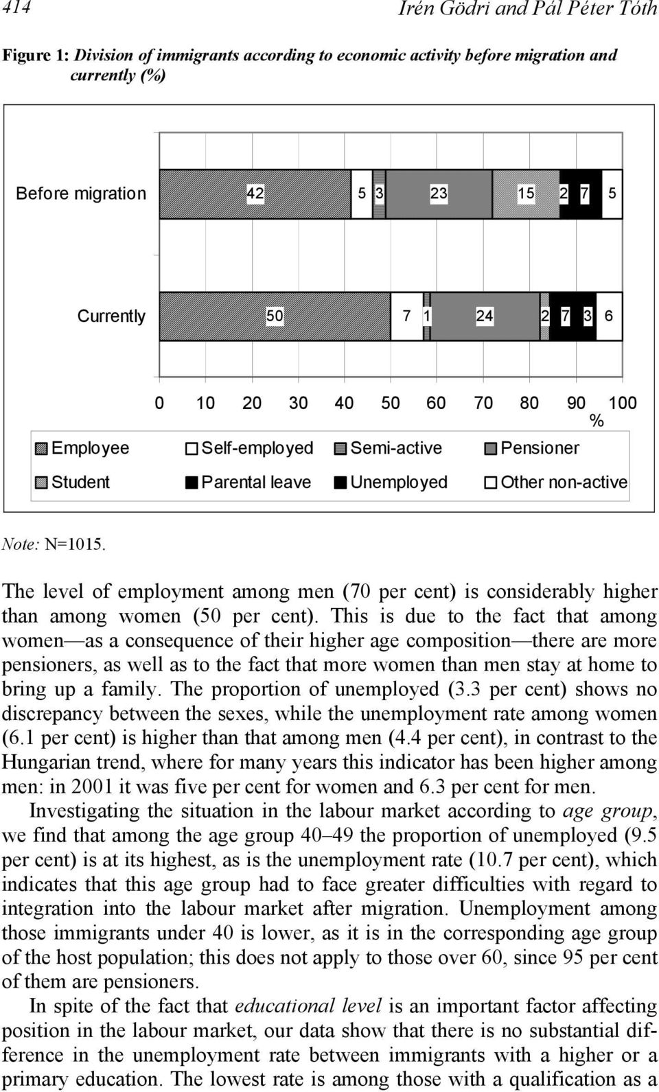 The level of employment among men (70 per cent) is considerably higher than among women (50 per cent).