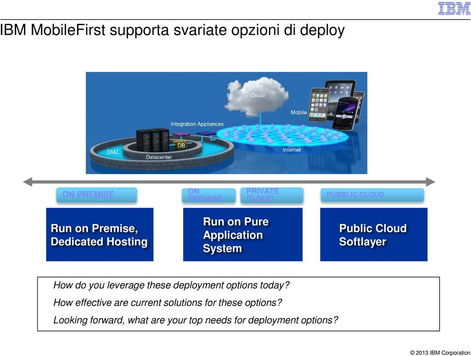 Cloud Softlayer How do you leverage these deployment options today?