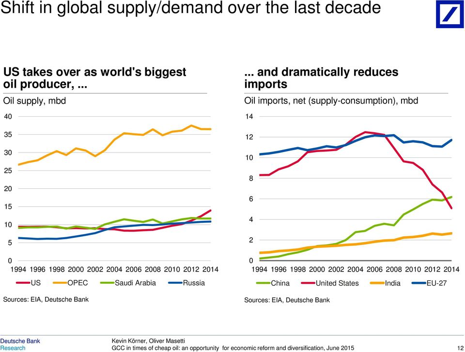 .. and dramatically reduces imports Oil imports, net (supply-consumption), mbd 14 12 1 8 6 4 2 1994 1996 1998 2 22 24 26 28
