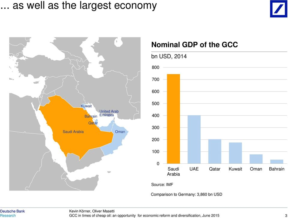 Qatar Kuwait Oman Bahrain Source: IMF Comparison to Germany: 3,86 bn USD GCC in