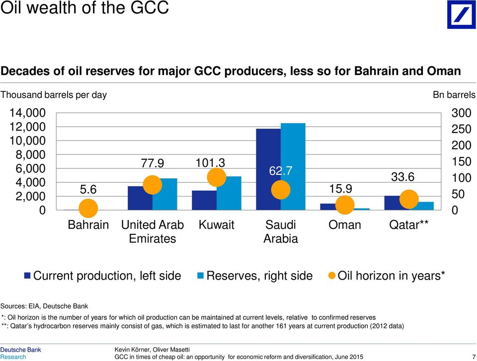 6 Qatar** 3 25 2 15 1 5 Current production, left side Reserves, right side Oil horizon in years* Sources: EIA, *: Oil horizon is the number of years for which oil production can
