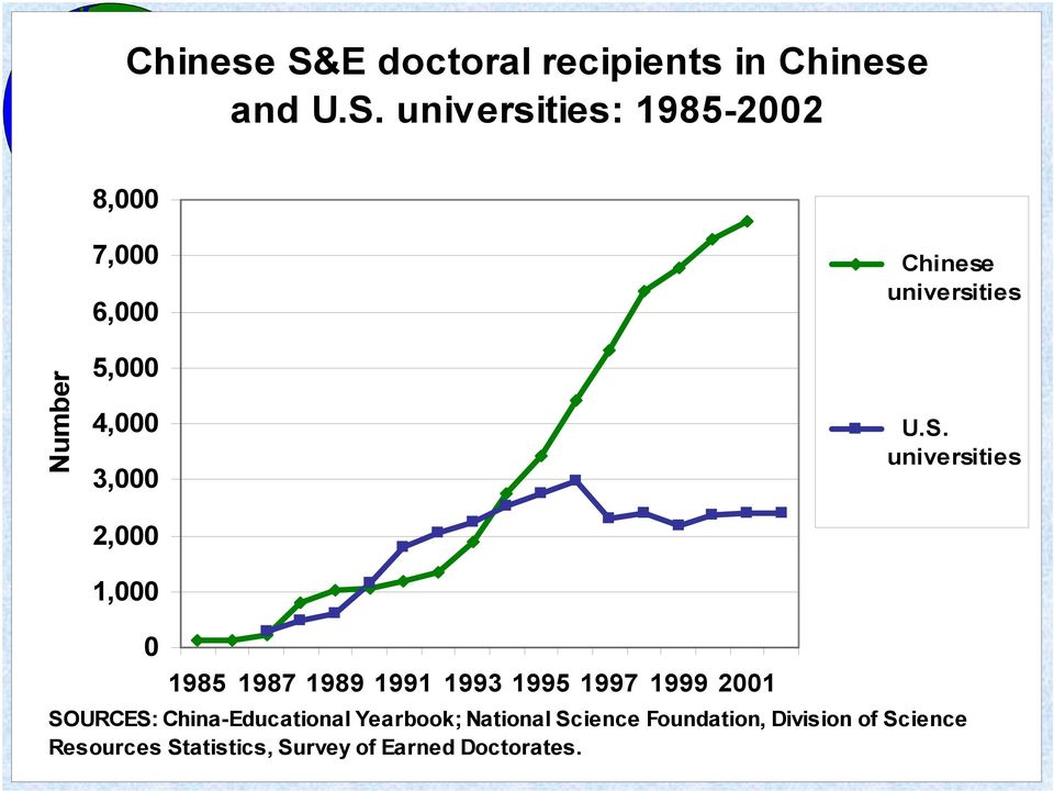 universities: 1985-2002 8,000 Number 7,000 6,000 5,000 4,000 3,000 2,000 1,000 Chinese