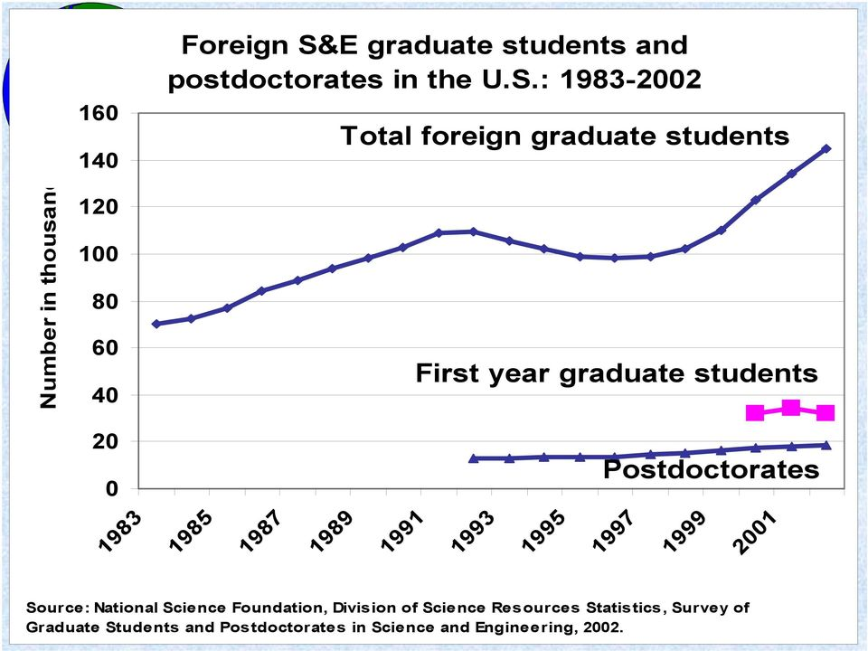 : 1983-2002 Number in thousand 160 140 120 100 80 60 40 Total foreign graduate students First year
