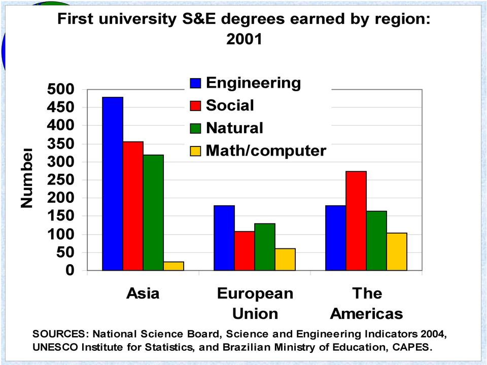 Union The Americas SOURCES: National Science Board, Science and Engineering
