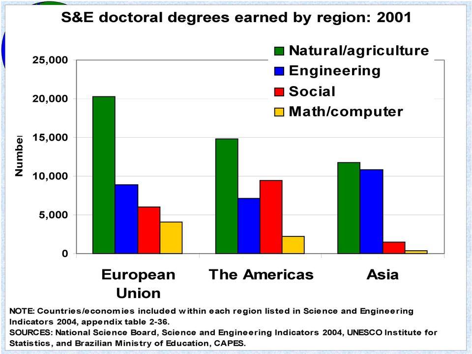 region listed in Science and Engineering Indicators 2004, appendix table 2-36.