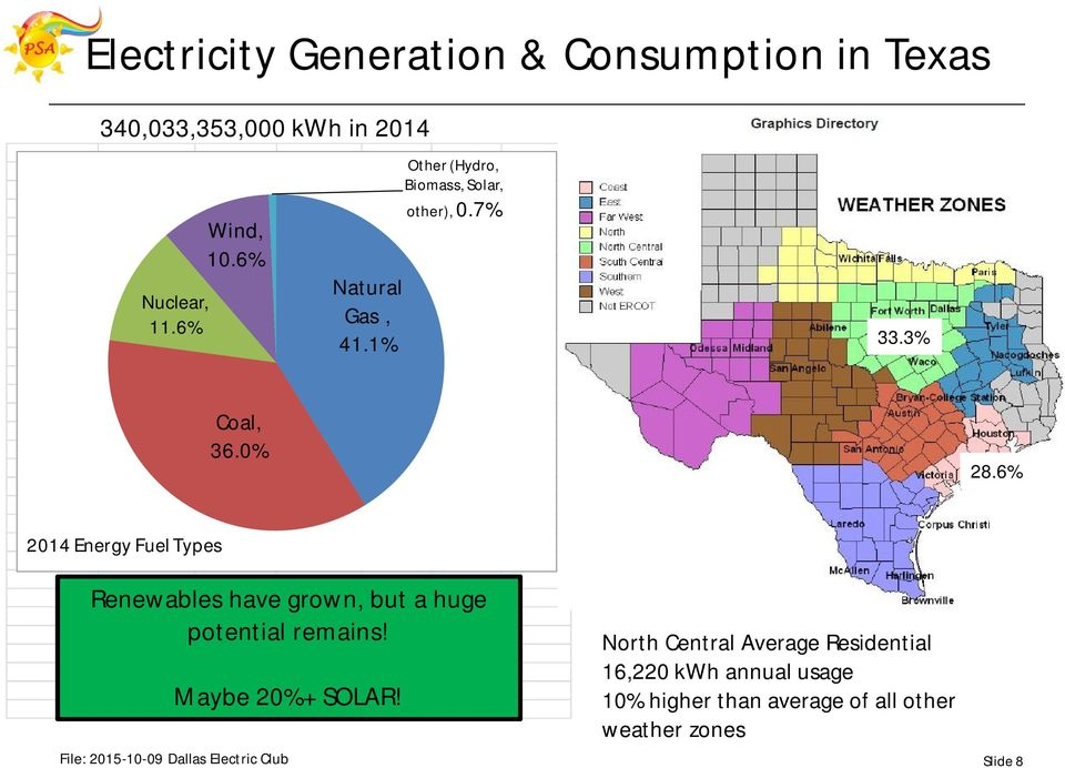 2014 MWh % incr Natural Gas 139,762,093 13% Coal 122,483,396 8% Nuclear 39,287,203-3% Wind 36,142,384 1102% Other 2,358,278 11% Total 340,033,353