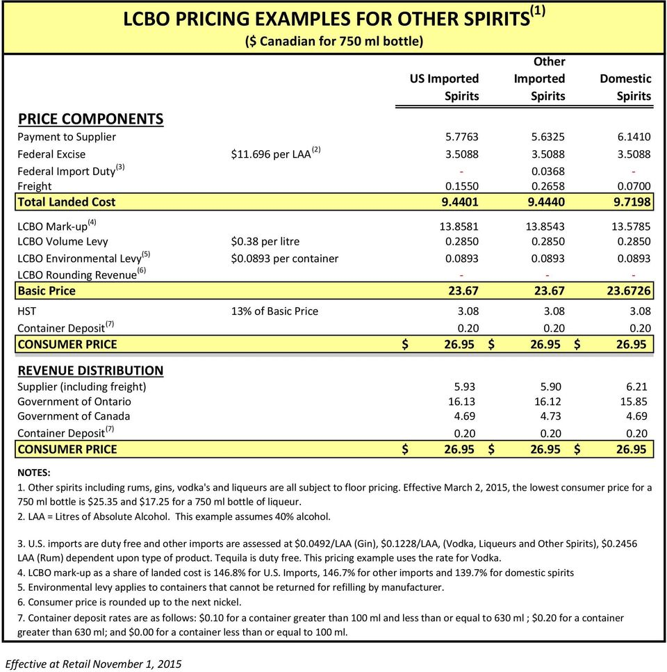 0893 0.0893 LCBO Rounding Revenue (6) Basic Price 23.67 23.67 23.6726 HST 13% of Basic Price 3.08 3.08 3.08 Container Deposit (7) 0.20 0.20 0.20 CONSUMER PRICE $ 26.95 $ 26.
