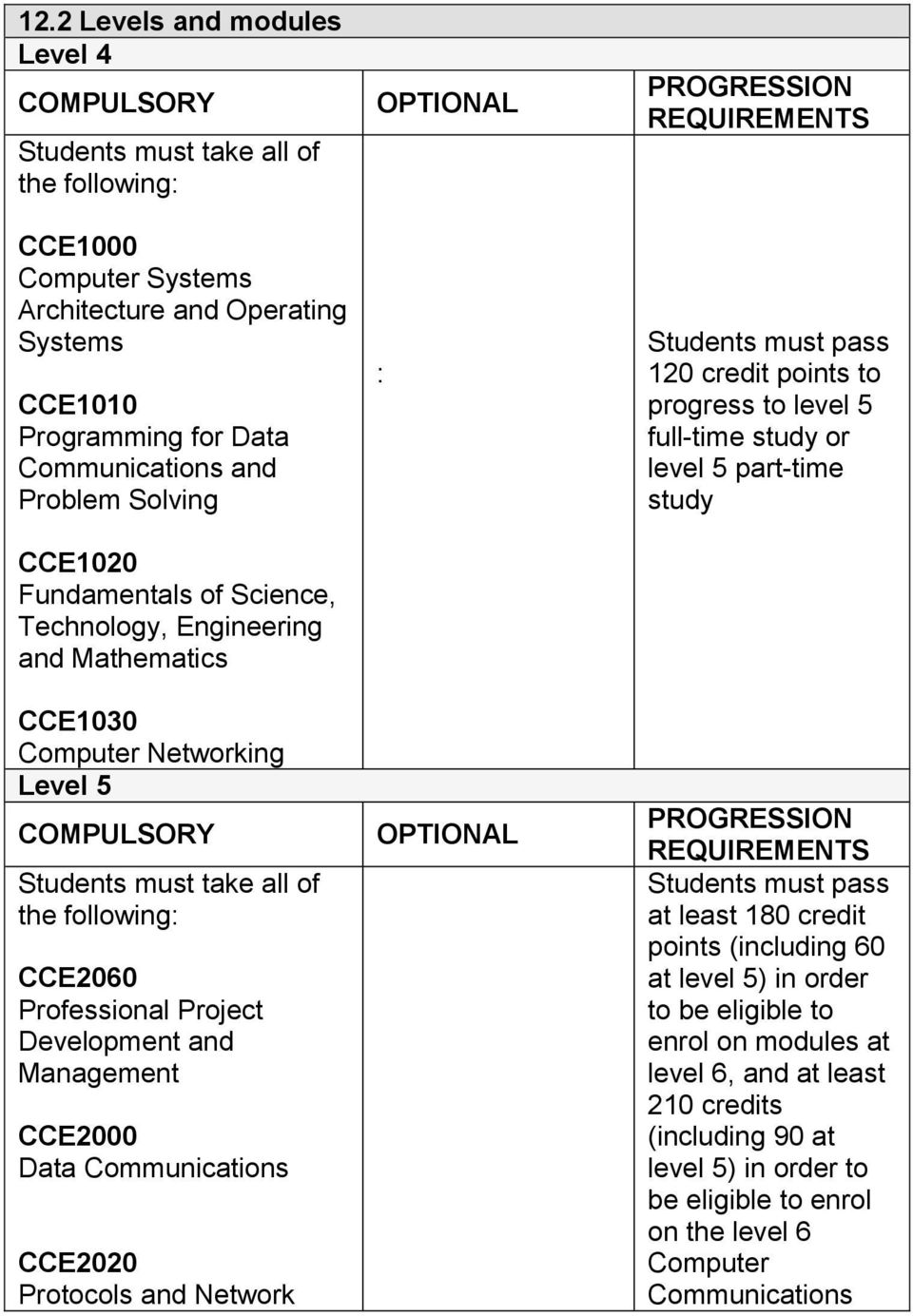 Development and Management CCE2000 Data Communications CCE2020 Protocols and Network OPTIONAL : OPTIONAL PROGRESSION REQUIREMENTS Students must pass 120 credit points to progress to level 5 full-time
