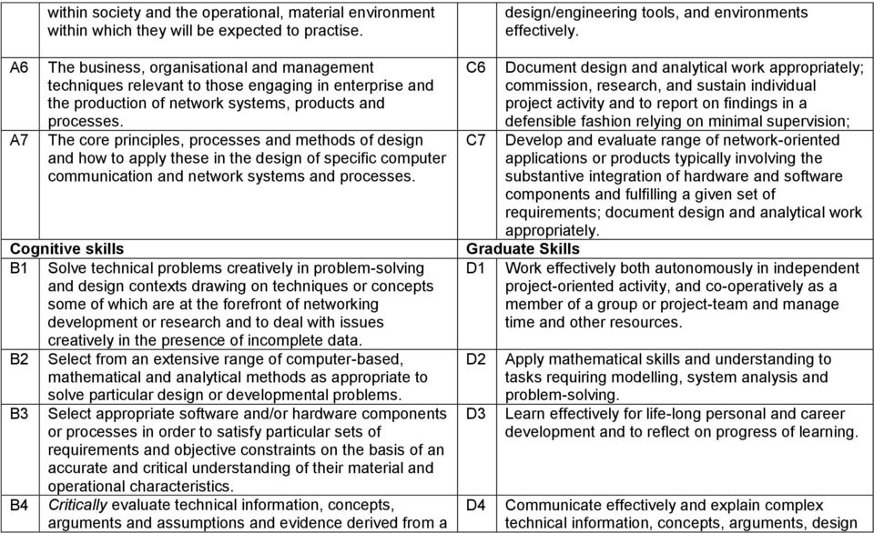 The core principles, processes and methods of design and how to apply these in the design of specific computer communication and network systems and processes.