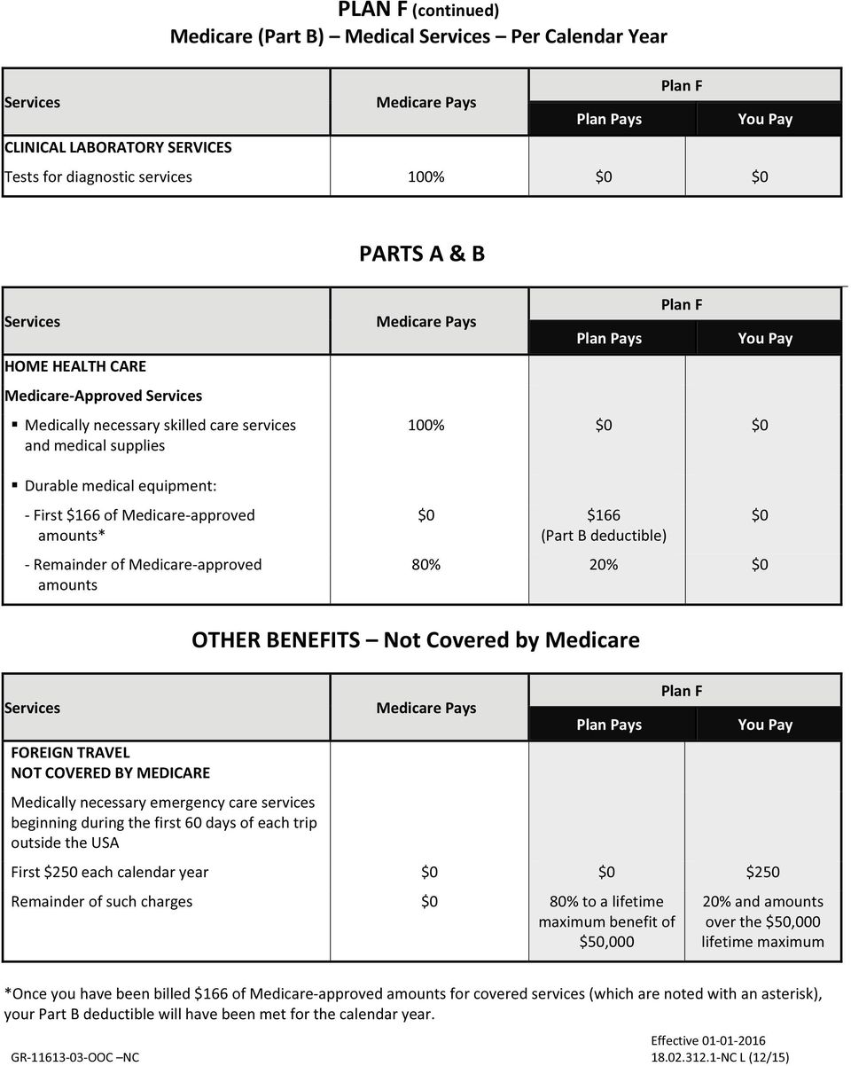 deductible) 80% 20% OTHER BENEFITS Not Covered by Medicare Plan F FOREIGN TRAVEL NOT COVERED BY MEDICARE Medically necessary emergency care services beginning during the first 60 days of each trip
