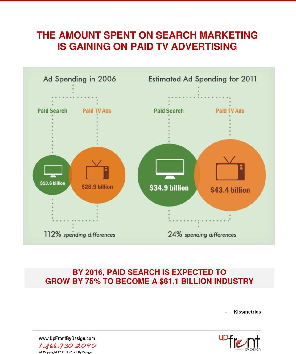 PAID SEARCH IS EXPECTED TO GROW BY 75% TO