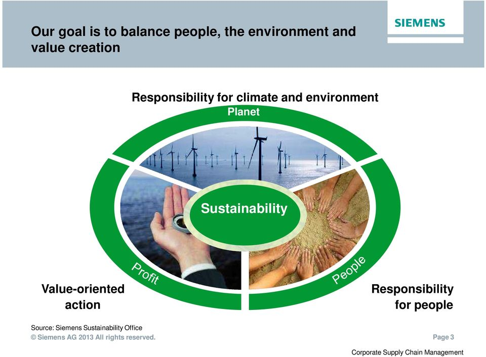 Sustainability Value-oriented action Responsibility for people