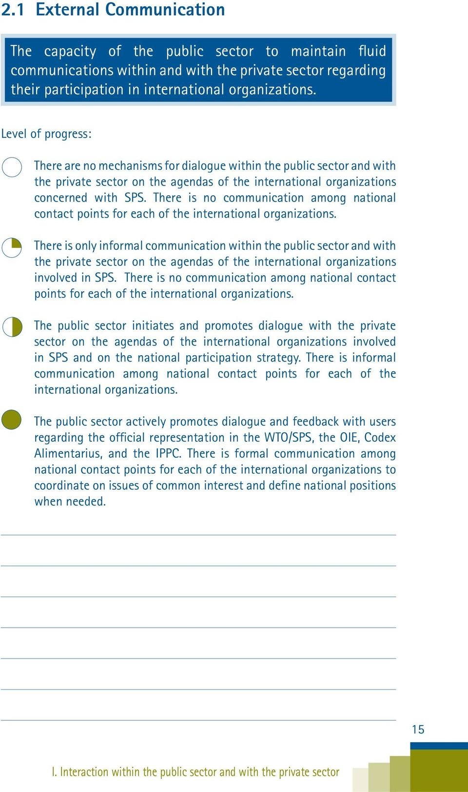 There is no communication among national contact points for each of the international organizations.
