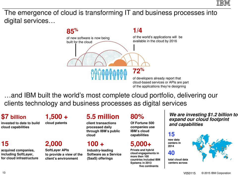 our clients technology and business processes as digital services $7 billion invested to date to build cloud capabilities 15 acquired companies, including SoftLayer, for cloud infrastructure 1,500 +