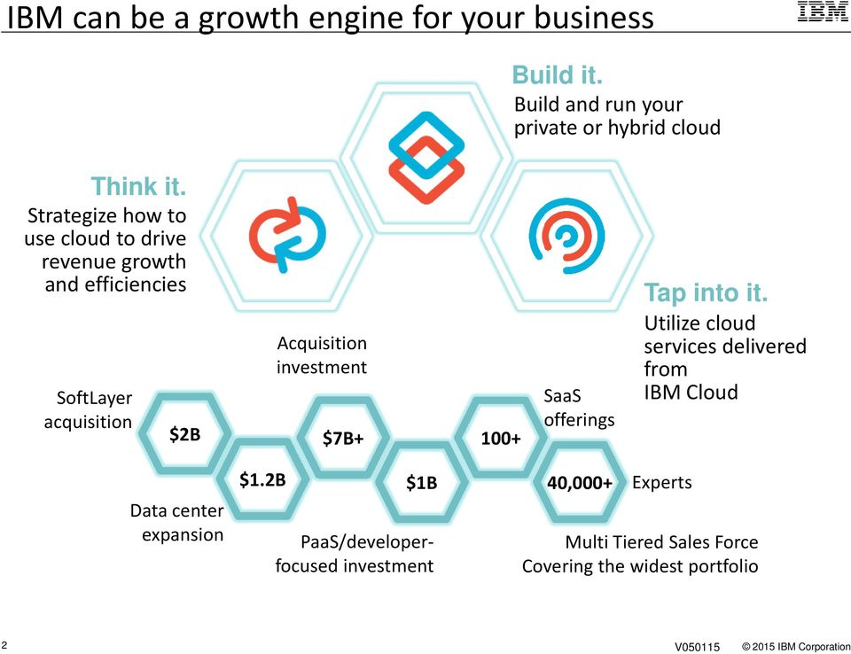 investment $7B+ 100+ SaaS offerings Tap into it.