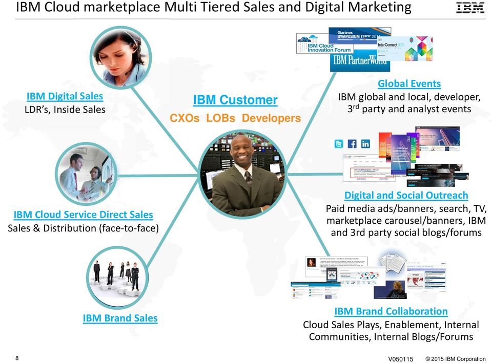 Sales Sales & Distribution (face-to-face) Digital and Social Outreach Paid media ads/banners, search, TV, marketplace carousel/banners, IBM and