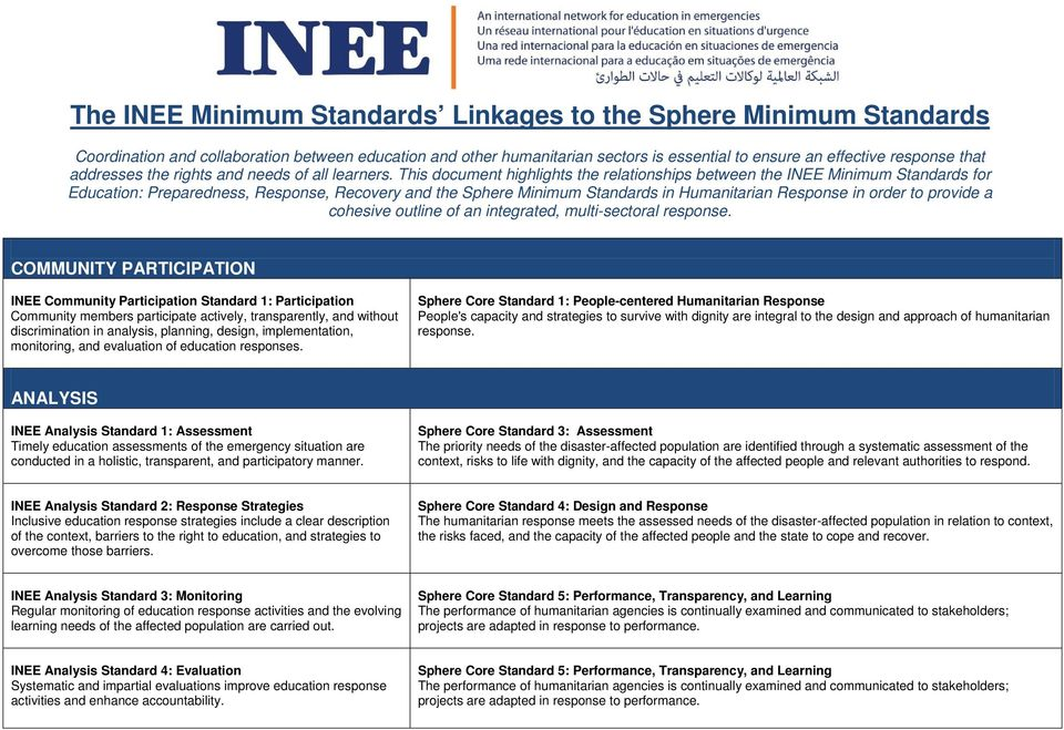 This document highlights the relationships between the INEE Minimum Standards for Education: Preparedness, Response, Recovery and the Sphere Minimum Standards in Humanitarian Response in order to