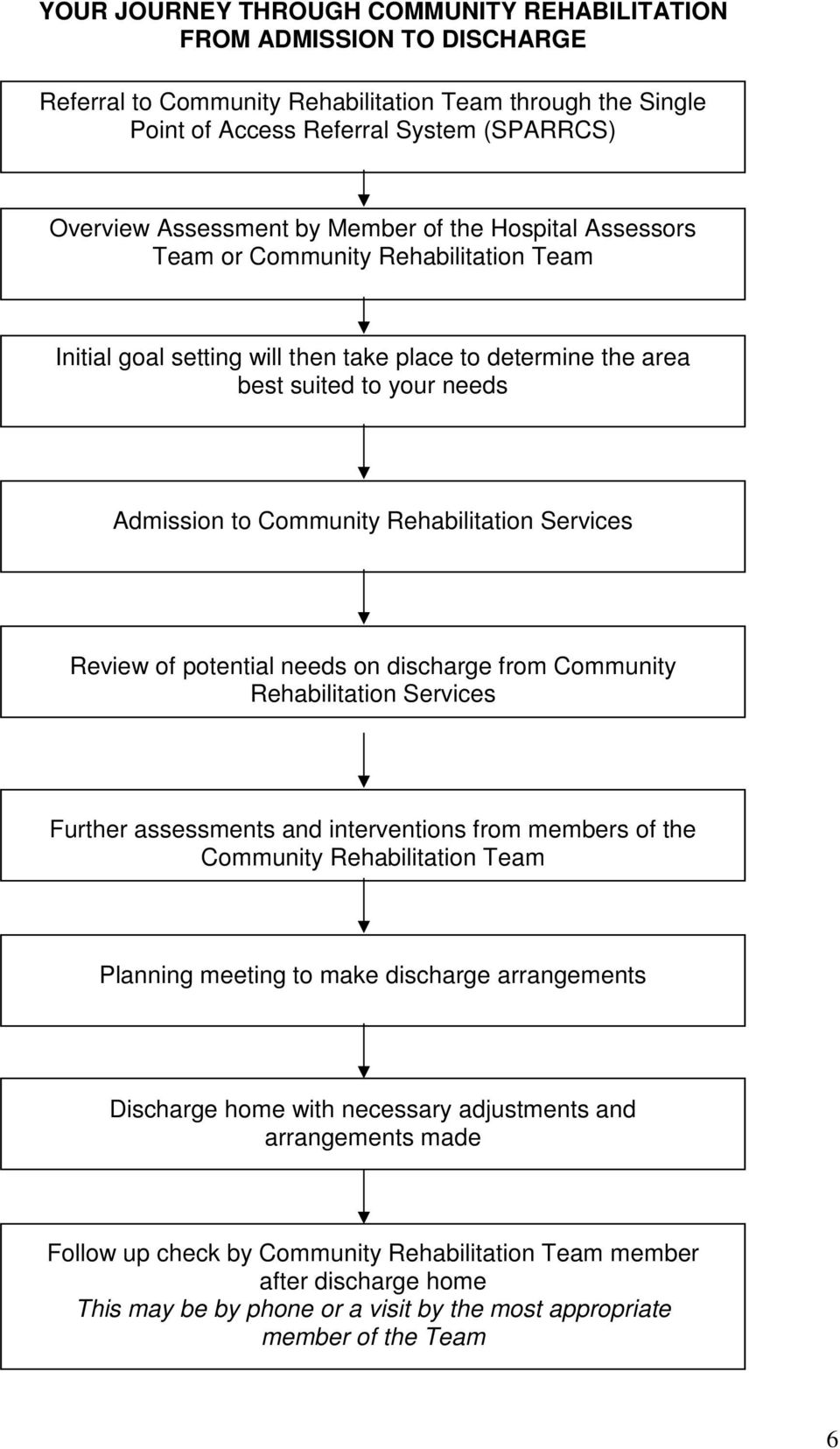 Services Review of potential needs on discharge from Community Rehabilitation Services Further assessments and interventions from members of the Community Rehabilitation Team Planning meeting to make