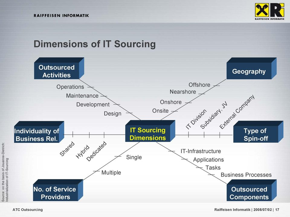 Industrialization of IT-Sourcing Individuality of Business Rel.