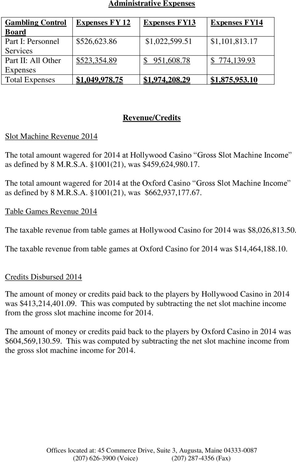 10 Slot Machine Revenue 2014 Revenue/Credits The total amount wagered for 2014 at Hollywood Casino Gross Slot Machine Income as defined by 8 M.R.S.A. 1001(21), was $459,624,980.17.