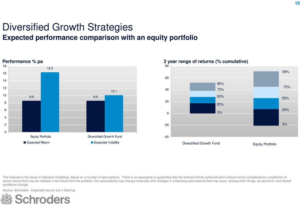 Growth Fund Equity Portfolio This forecast is the result of statistical modelling, based on a number of assumptions.