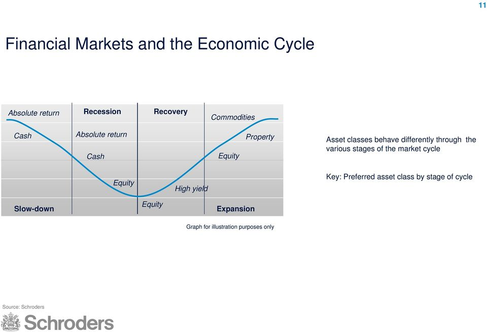 through the various stages of the market cycle Equity High yield Key: Preferred asset