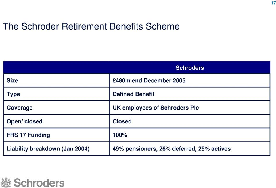2004) 480m end December 2005 Defined Benefit UK employees of