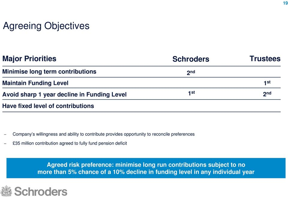 contribute provides opportunity to reconcile preferences 35 million contribution agreed to fully fund pension deficit Agreed