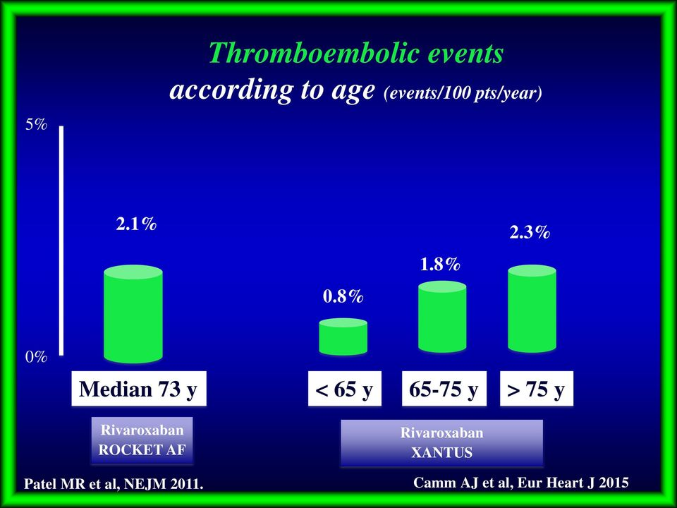 8% 0% Median 73 y < 65 y 65-75 y > 75 y Rivaroxaban