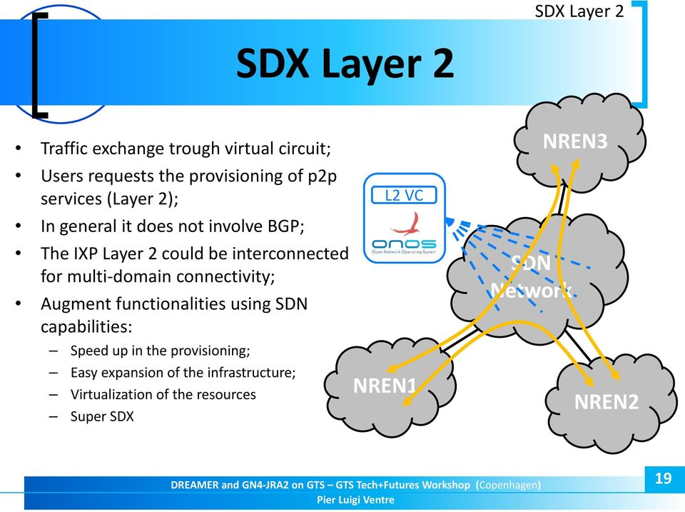 multi-domain connectivity; Augment functionalities using SDN capabilities: Speed up in the provisioning;