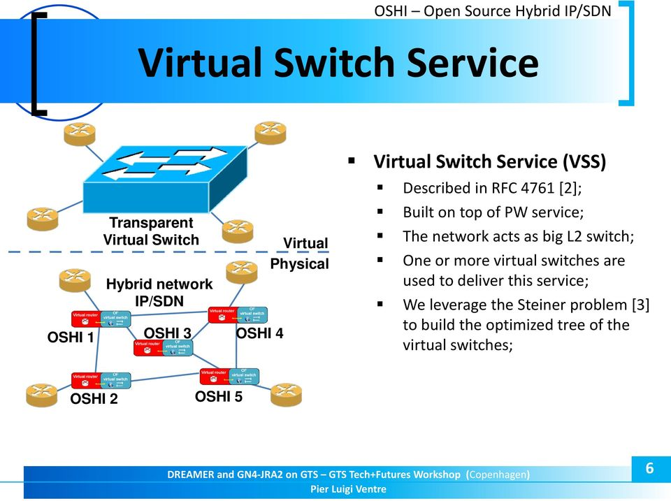 of PW service; The network acts as big L2 switch; One or more virtual switches are used to deliver this