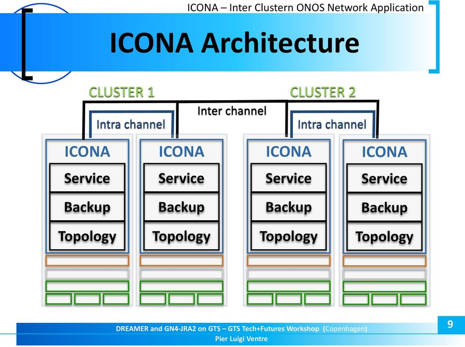 Intra channel ICONA Service ICONA Service Intra channel ICONA