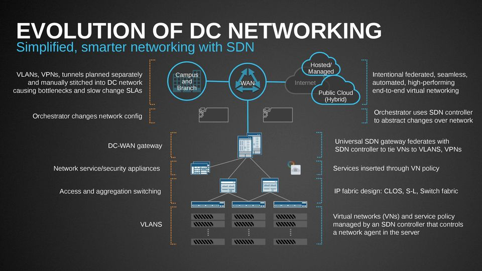 federated, seamless, automated, high-performing end-to-end virtual networking Orchestrator uses SDN controller to abstract changes over network Universal SDN gateway federates with SDN controller to