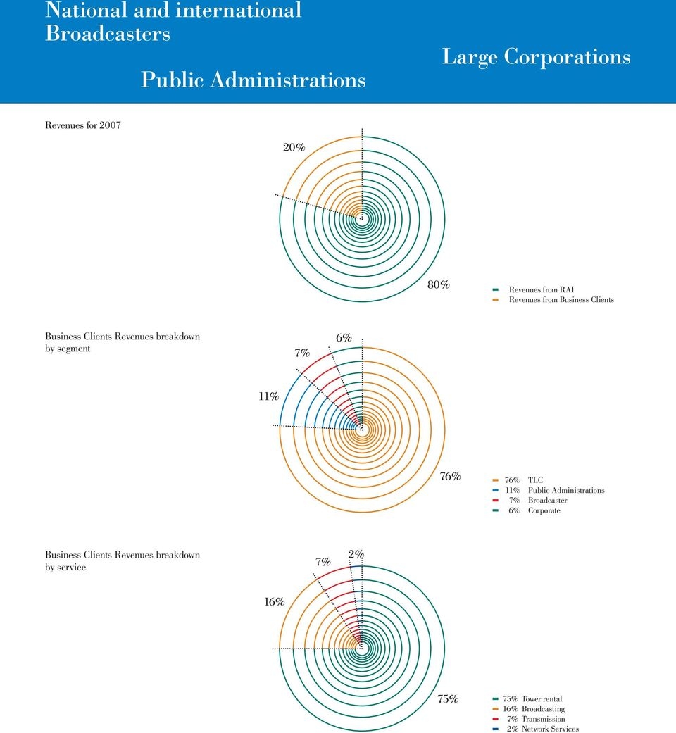 segment 76% TLC 011% Public Administrations 07% Broadcaster 6% Corporate Business Clients