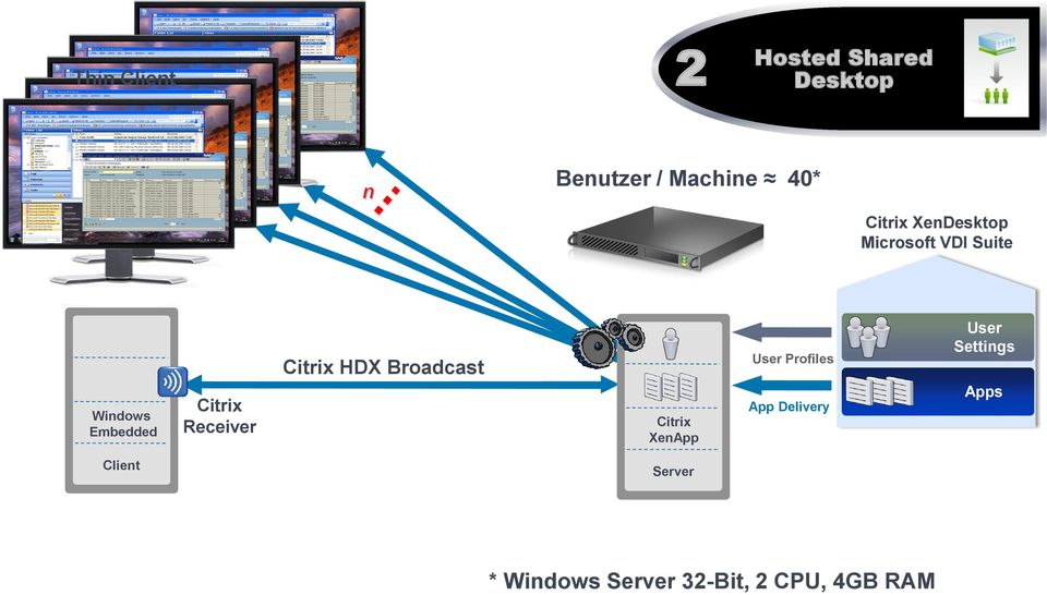 Receiver HDX Broadcast XenApp User s App Delivery User