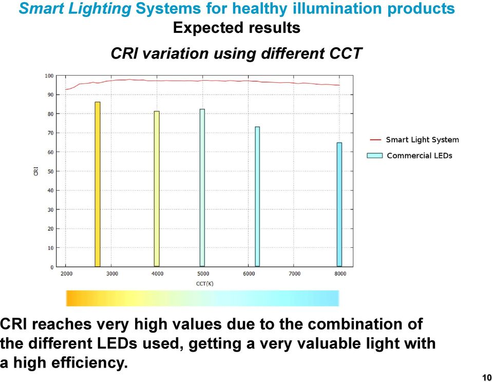 combination of the different LEDs used,