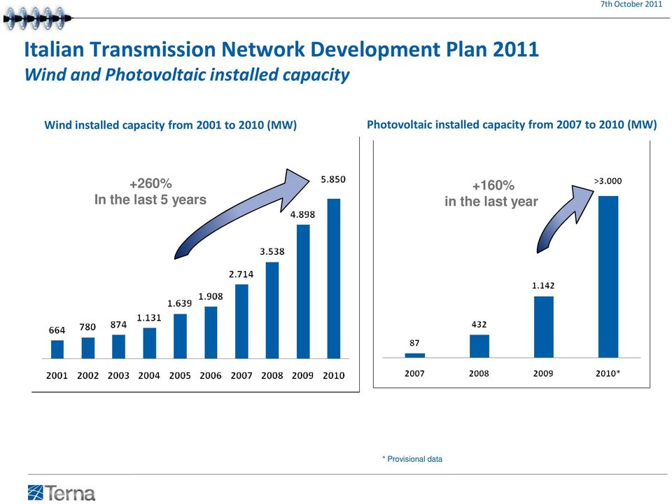 2001 to 2010 (MW) Photovoltaic installed capacity from 2007 to 2010