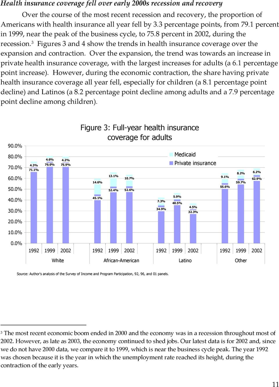 3 Figures 3 and 4 show the trends in health insurance coverage over the expansion and contraction.