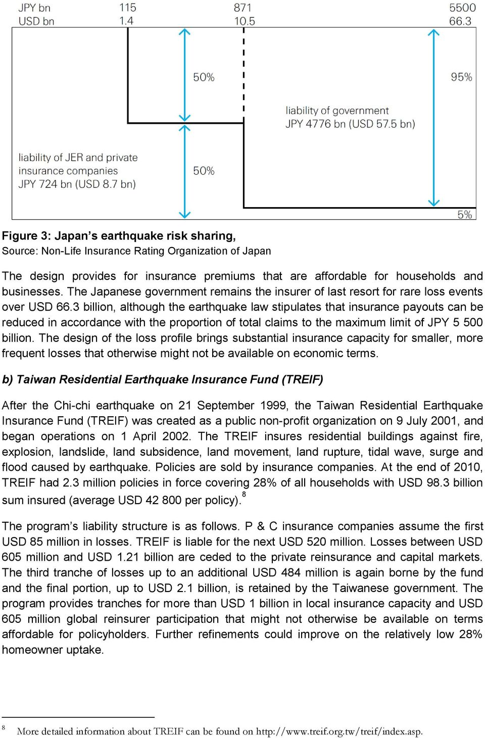 3 billion, although the earthquake law stipulates that insurance payouts can be reduced in accordance with the proportion of total claims to the maximum limit of JPY 5 500 billion.