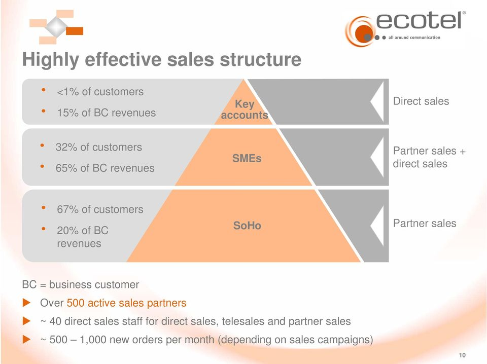revenues SoHo Partner sales BC = business customer Over 500 active sales partners ~ 40 direct sales staff