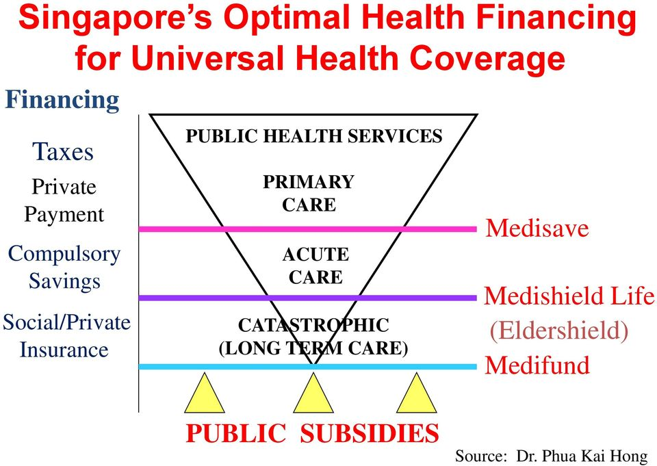 PUBLIC HEALTH SERVICES PRIMARY CARE ACUTE CARE CATASTROPHIC (LONG TERM CARE)