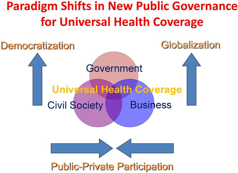 Globalization Government Universal Health