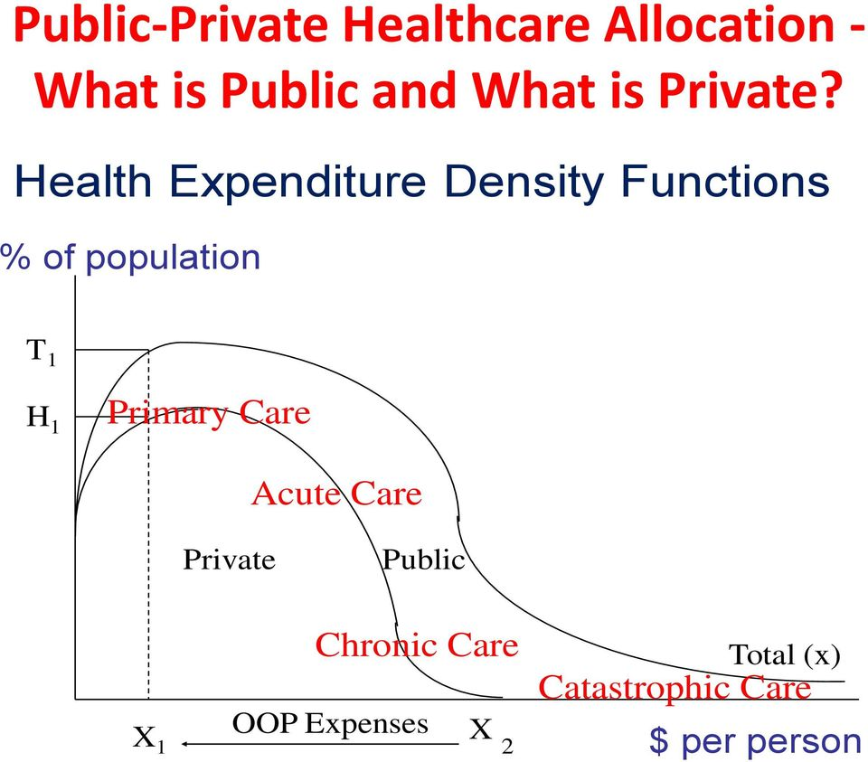 Health Expenditure Density Functions % of population T 1 H 1